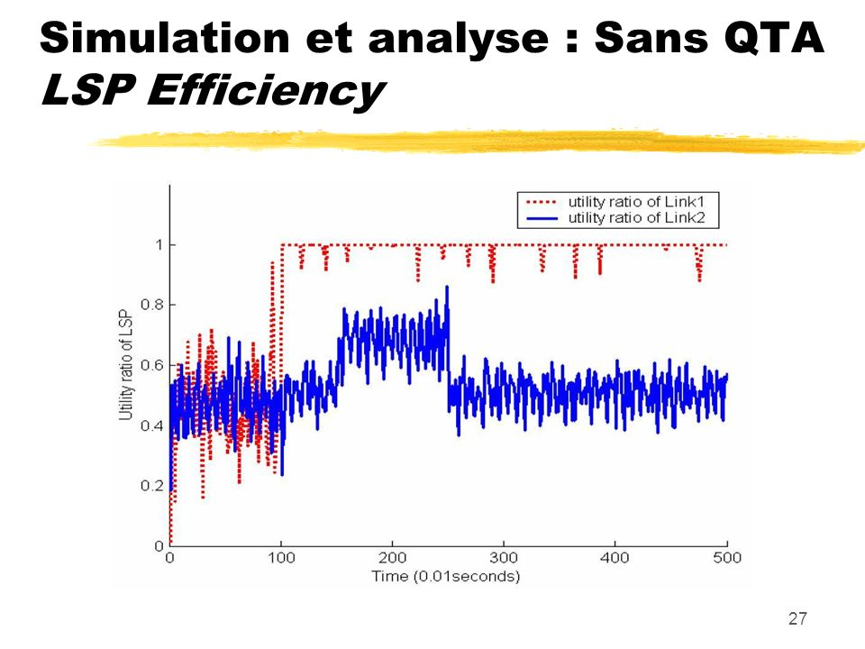 Simulation et analyse : Sans QTA LSP Efficiency