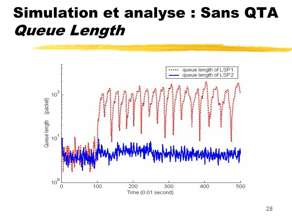 Simulation et analyse : Sans QTA Queue Length