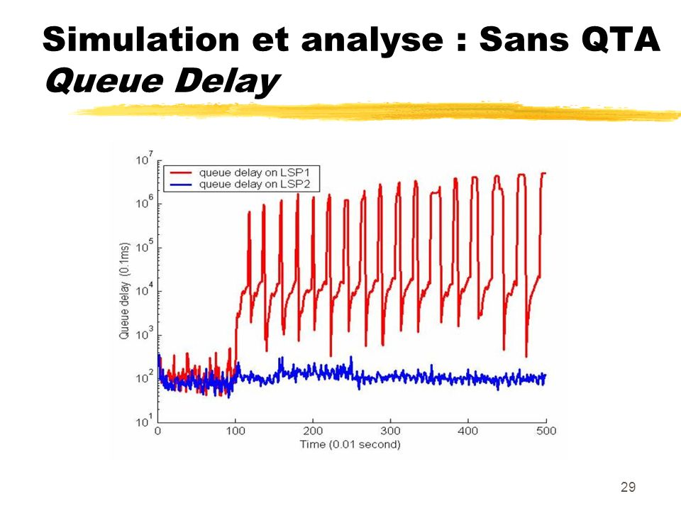 Simulation et analyse : Sans QTA Queue Delay