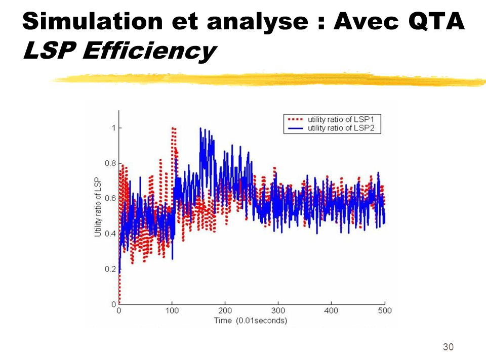 Simulation et analyse : Avec QTA LSP Efficiency