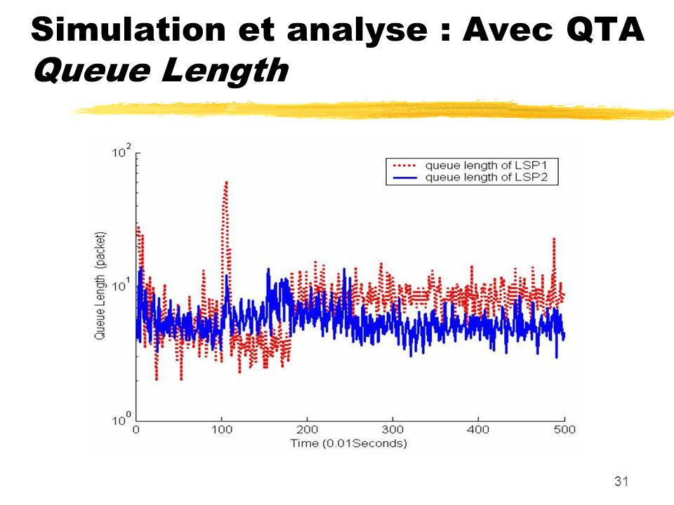 Simulation et analyse : Avec QTA Queue Length