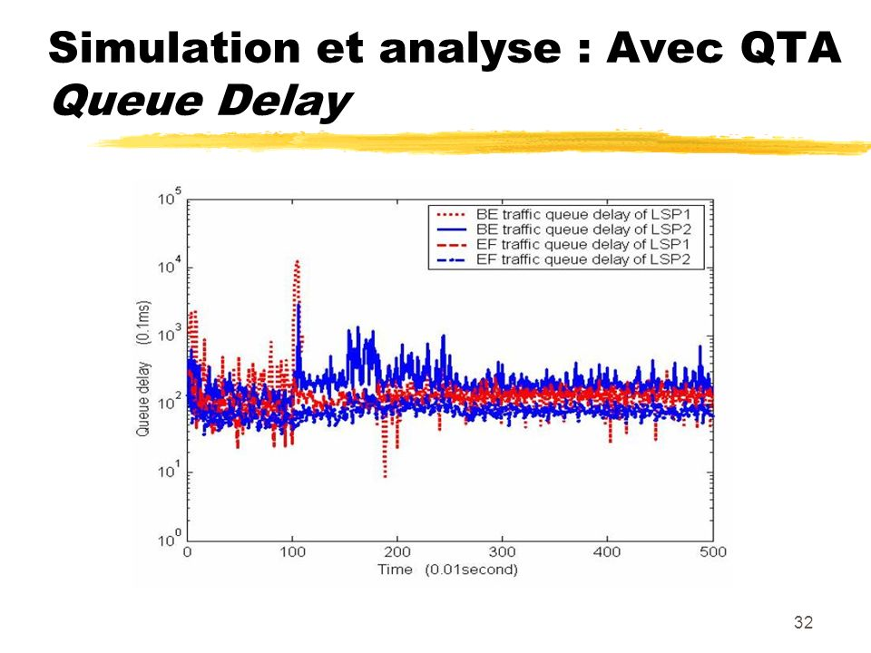 Simulation et analyse : Avec QTA Queue Delay
