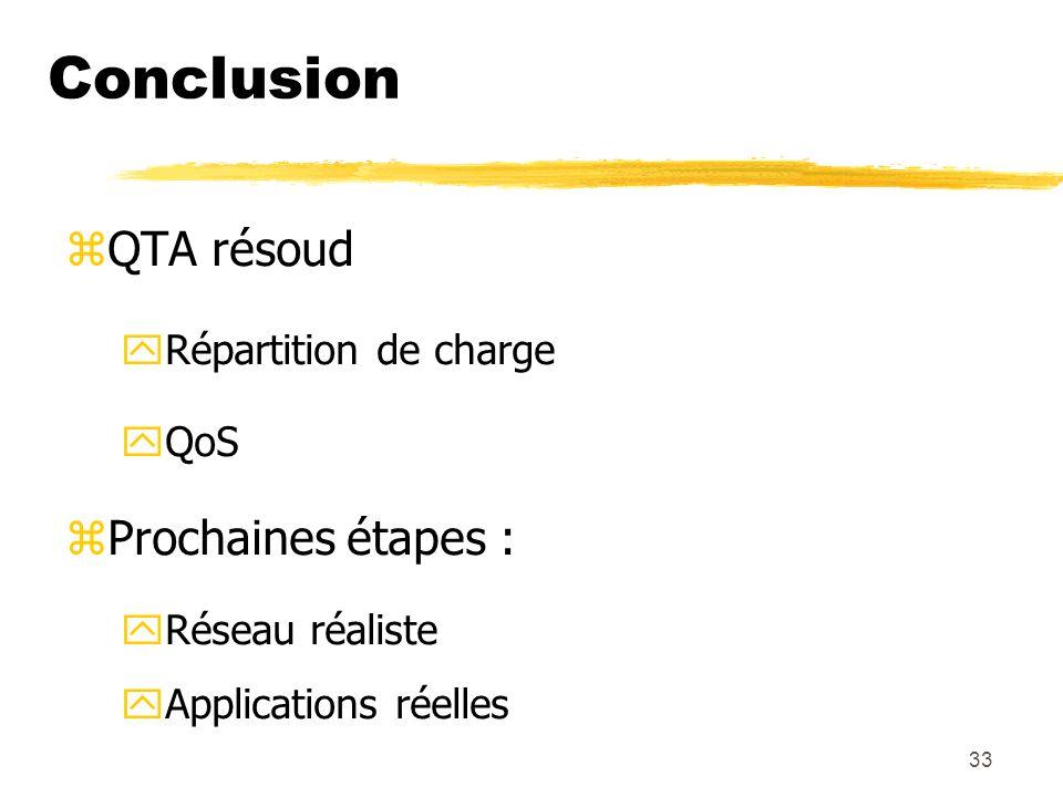 Conclusion QTA résoud Prochaines étapes : Répartition de charge QoS
