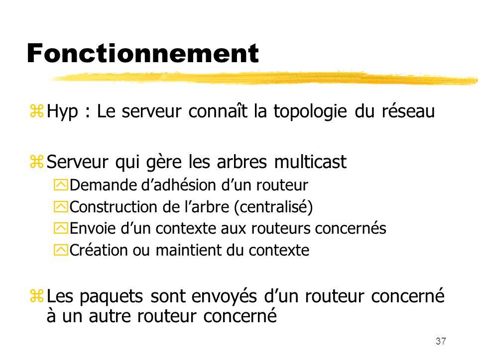 Fonctionnement Hyp : Le serveur connaît la topologie du réseau