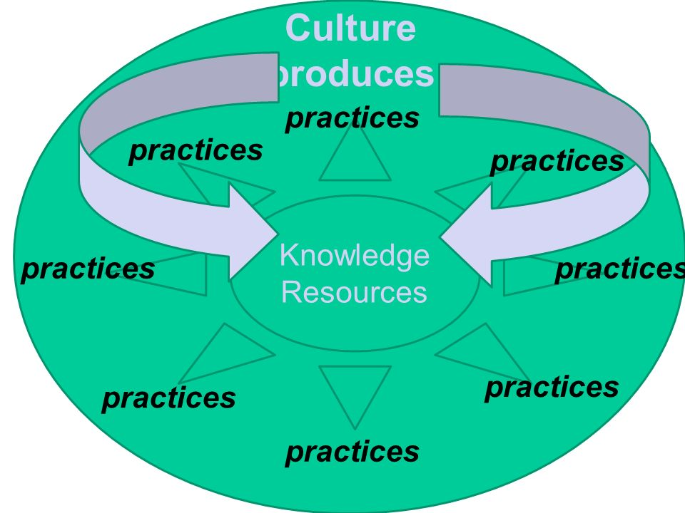 Culture produces cultureulture practices Knowledge Resources practices