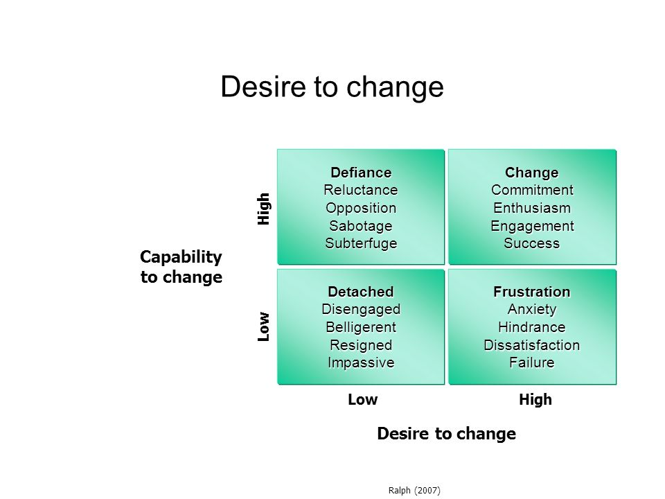 Desire to change Capability to change Desire to change Defiance