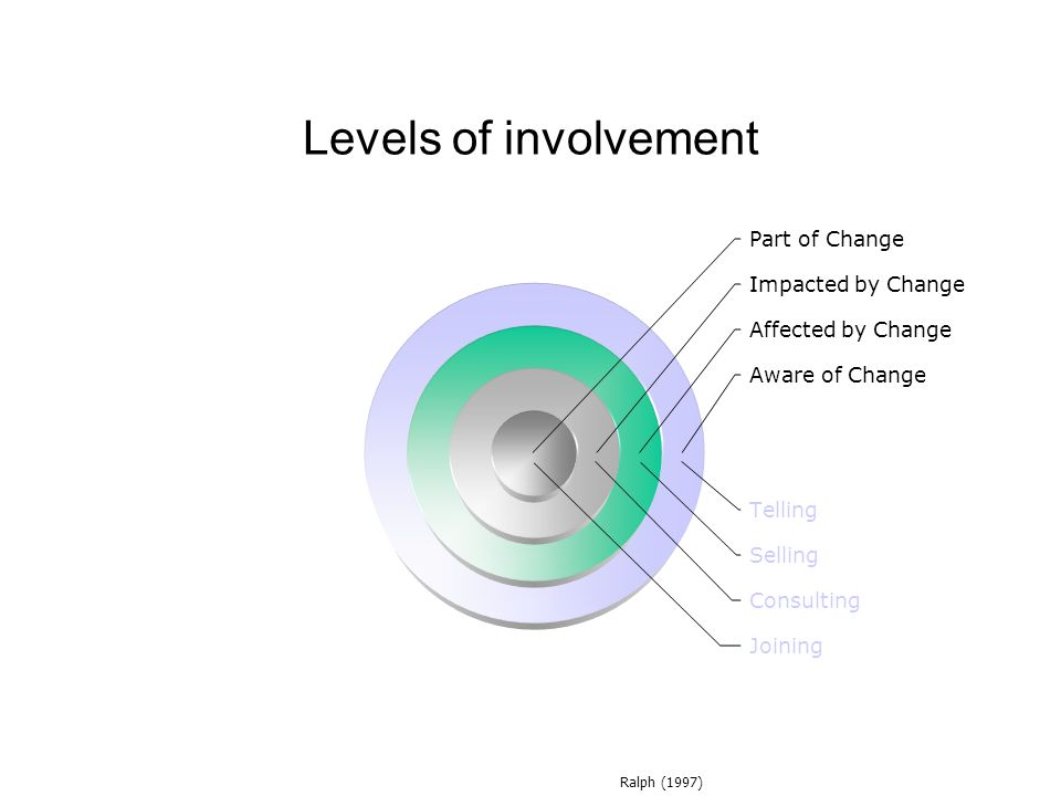Levels of involvement Ralph (1997)