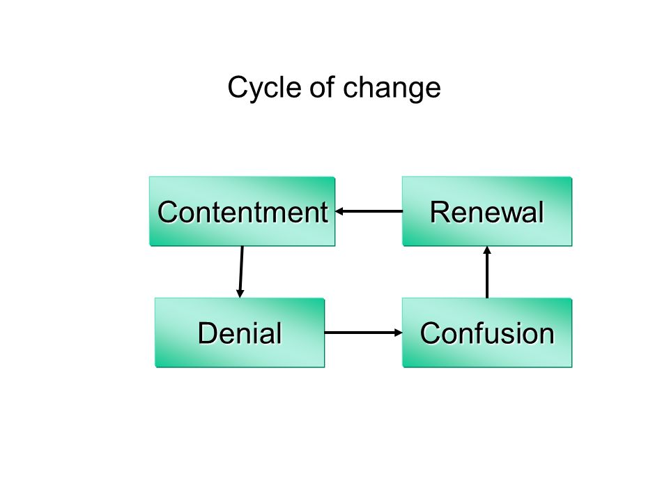 Cycle of change Contentment Renewal Denial Confusion