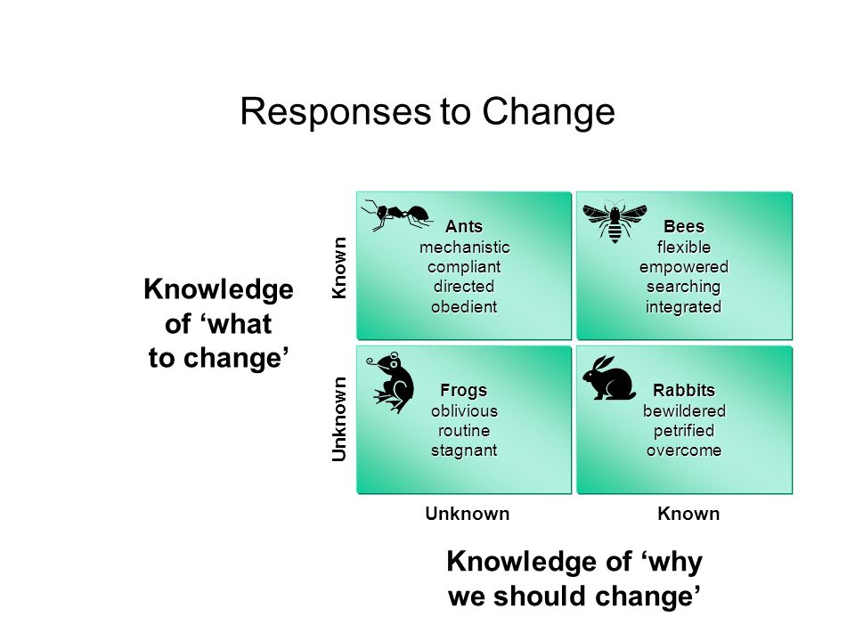 Responses to Change Knowledge of 'what to change' Knowledge of 'why