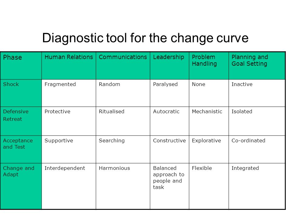 Diagnostic tool for the change curve