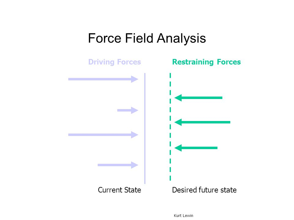 Force Field Analysis Driving Forces Restraining Forces Current State