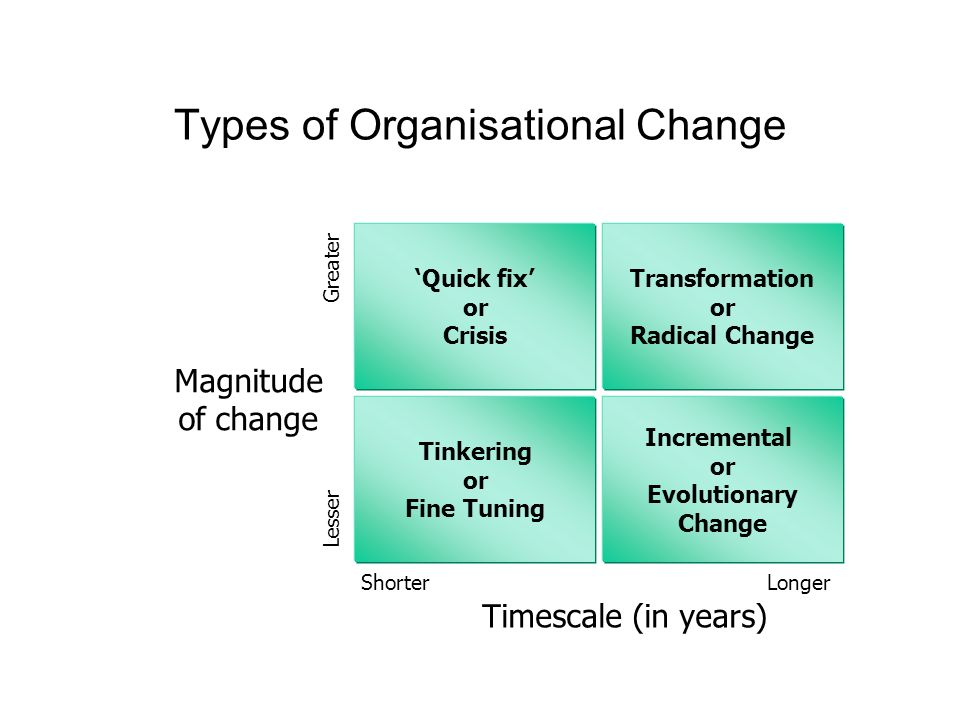 Types of Organisational Change