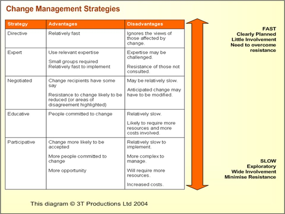 change management strategies and their main advantages and disadvantages can be summarised as follows: