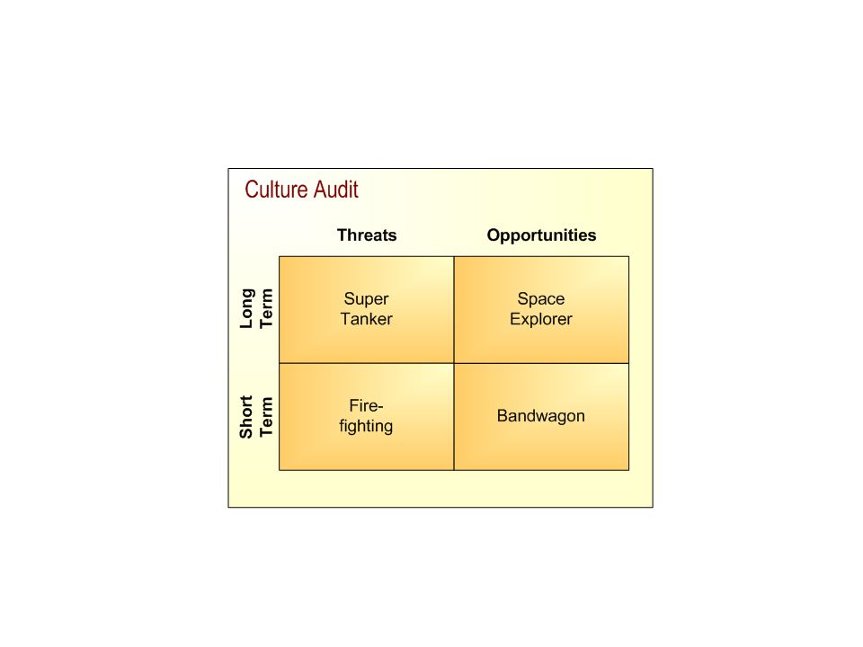 Position each on a 4-quadrant matrix as shown below.