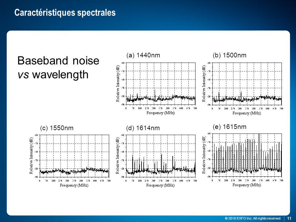 Caractéristiques spectrales