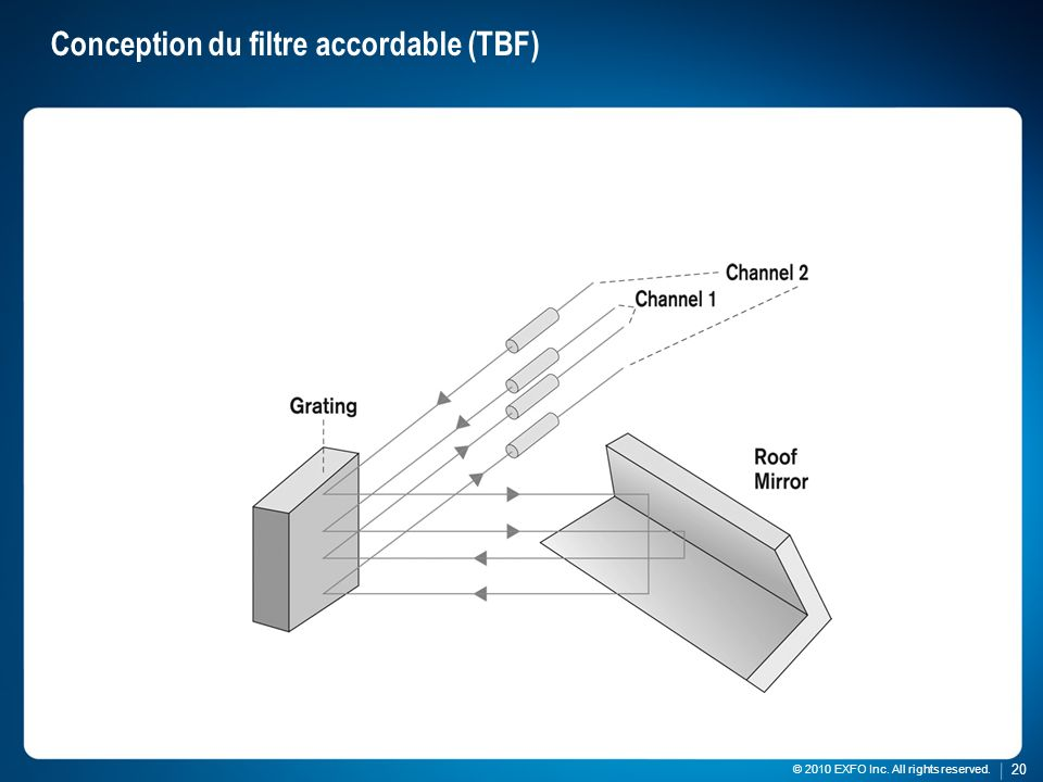 Conception du filtre accordable (TBF)