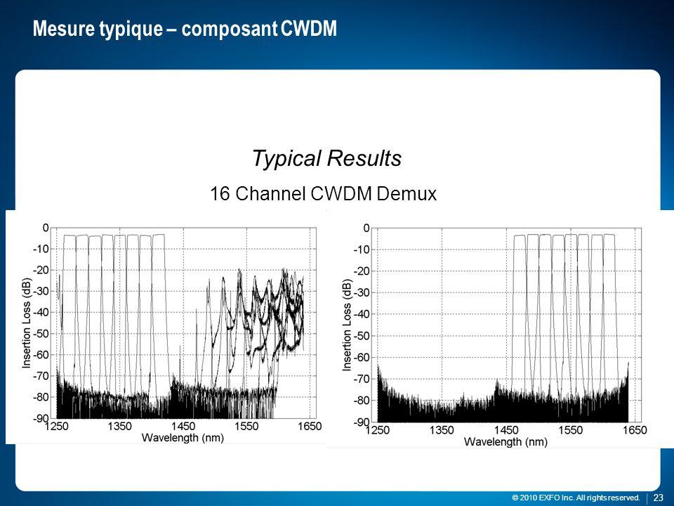 Mesure typique – composant CWDM