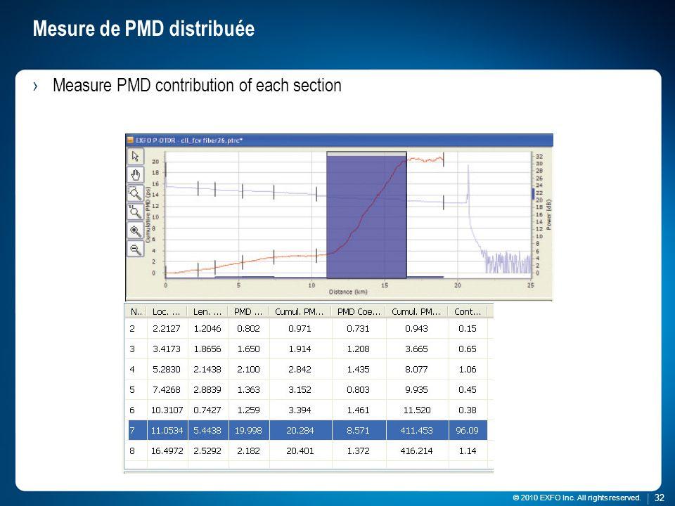 Mesure de PMD distribuée