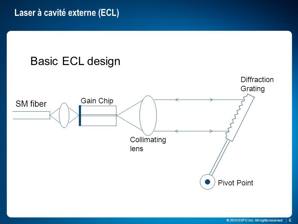 Laser à cavité externe (ECL)