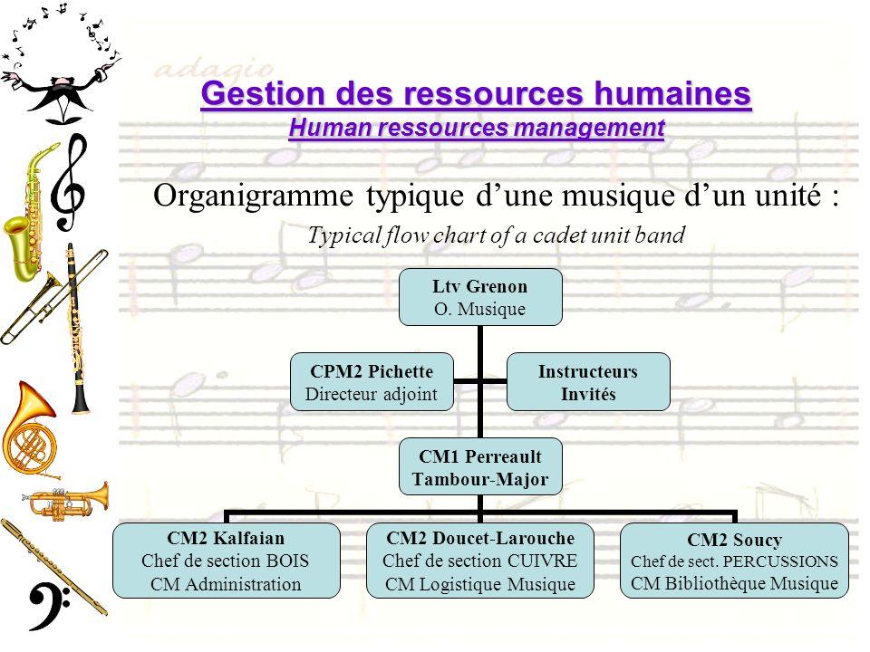 Gestion des ressources humaines Human ressources management