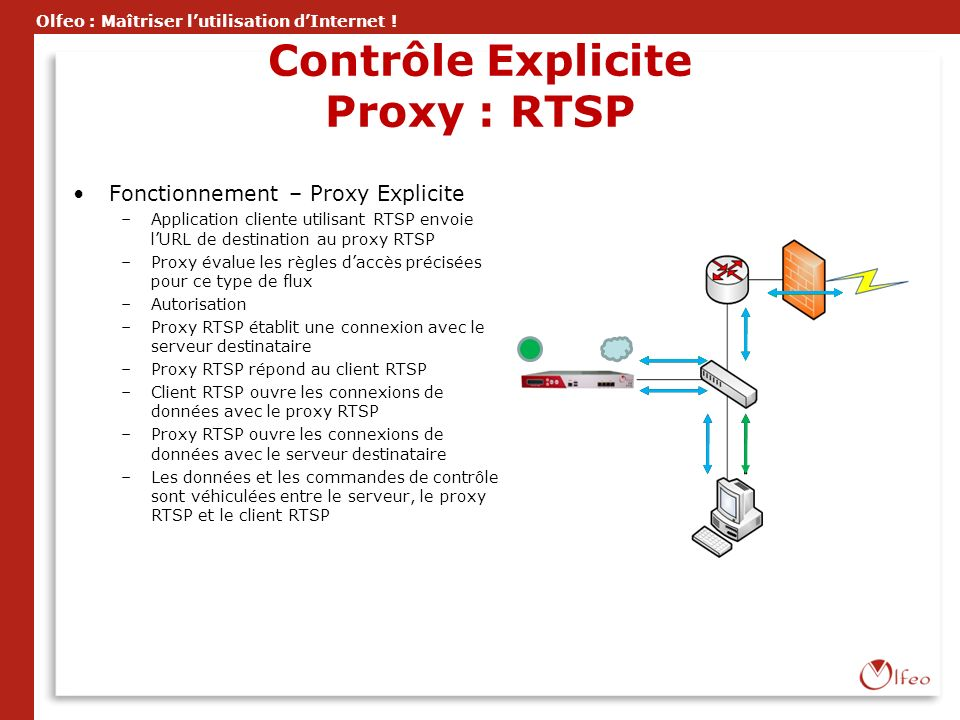 Contrôle Explicite Proxy : RTSP