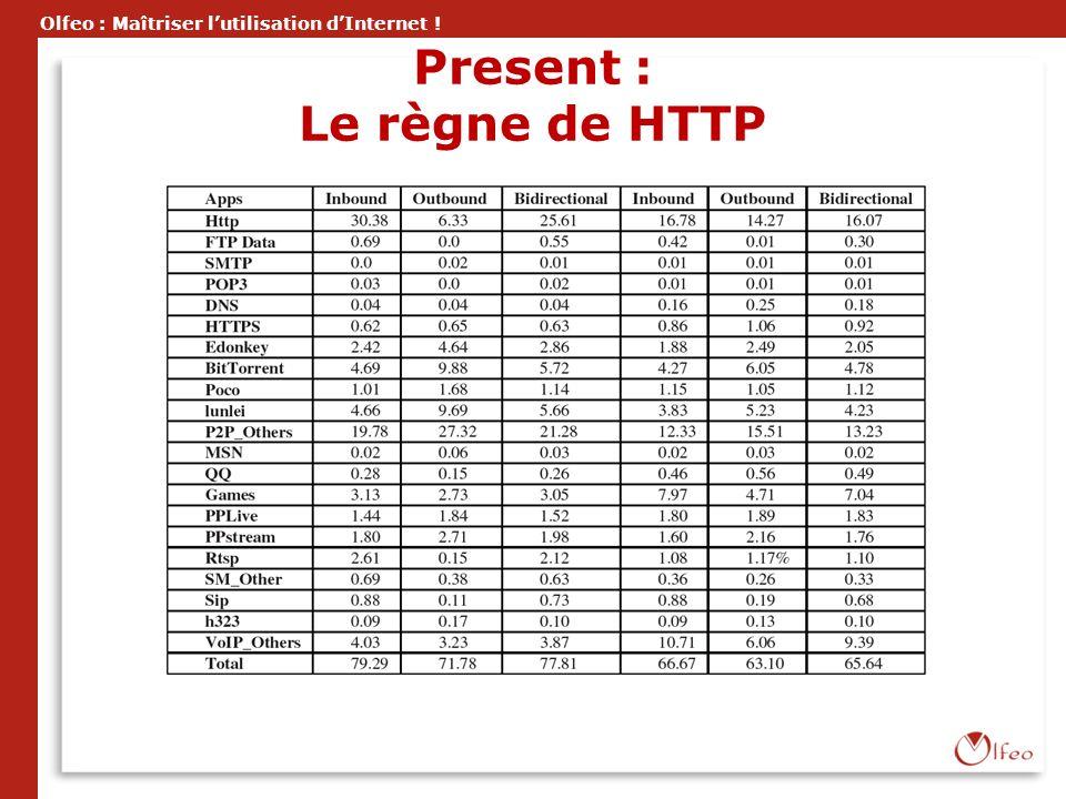Present : Le règne de HTTP