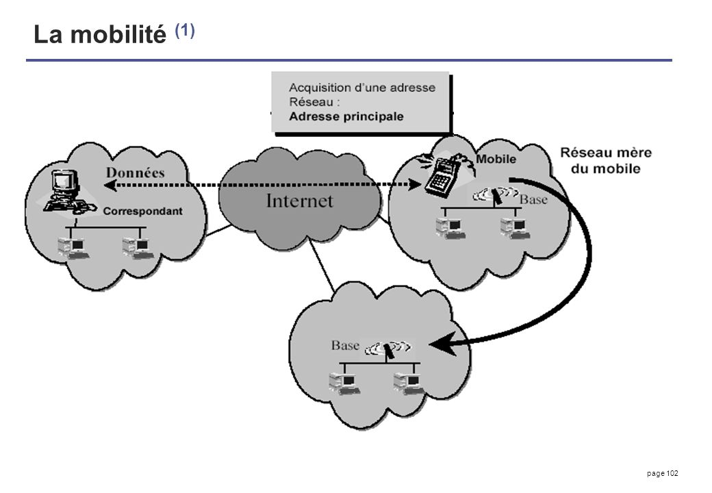 La mobilité (1)
