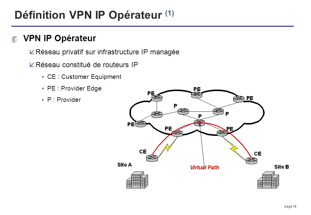 Définition VPN IP Opérateur (1)