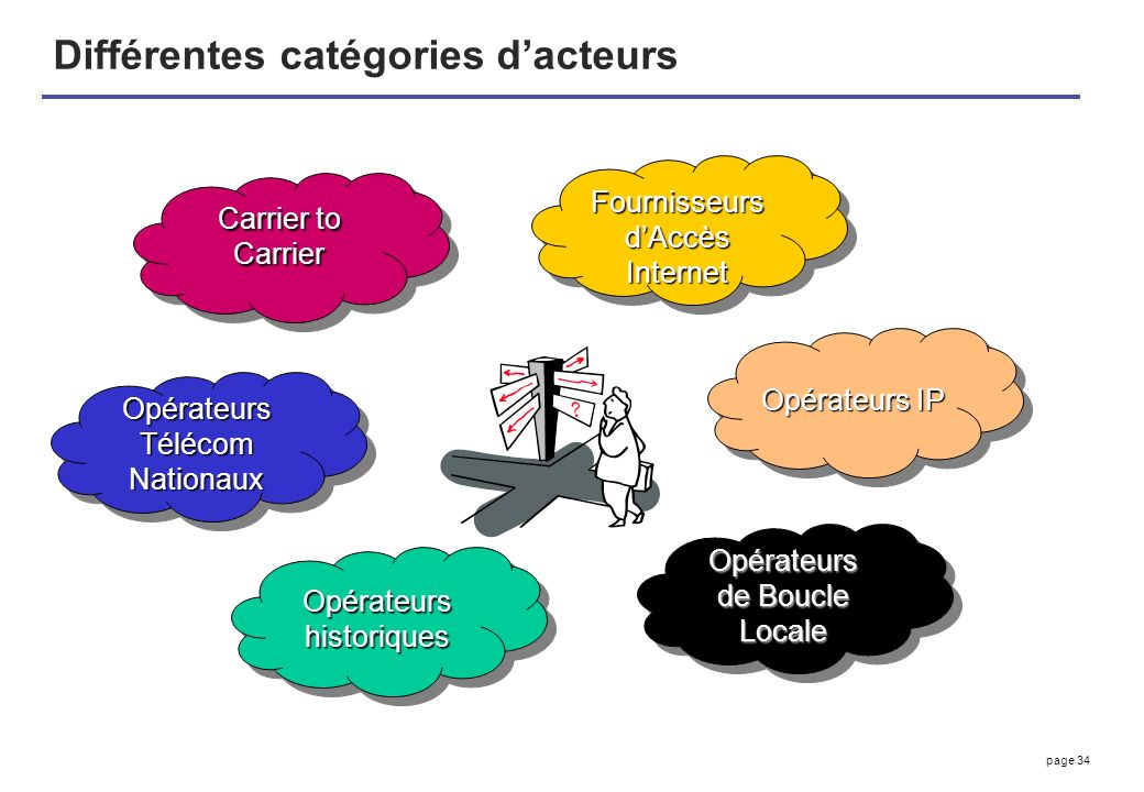Différentes catégories d'acteurs