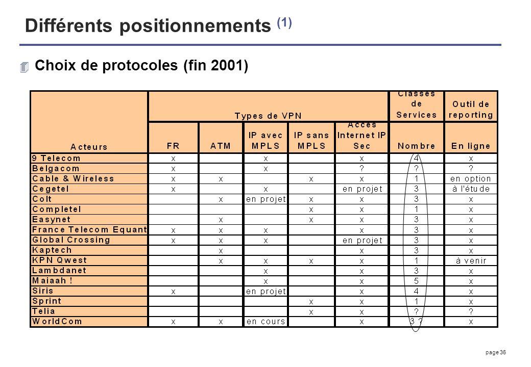 Différents positionnements (1)