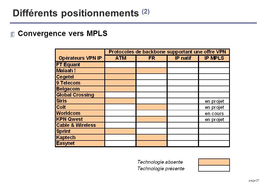 Différents positionnements (2)