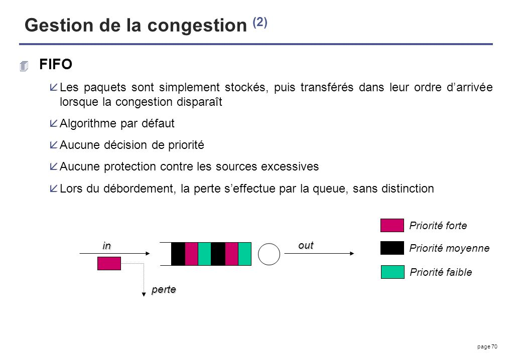 Gestion de la congestion (2)