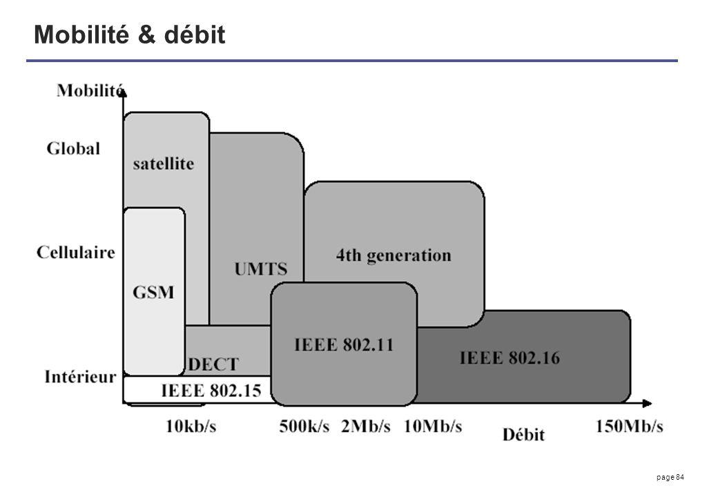 Mobilité & débit