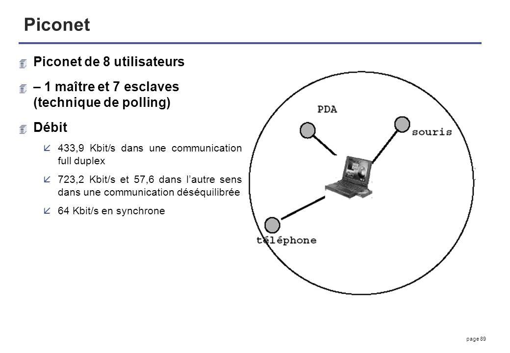 Piconet Piconet de 8 utilisateurs
