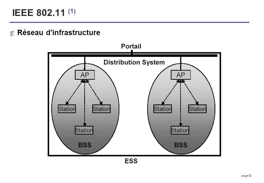 IEEE 802.11 (1) Réseau d infrastructure