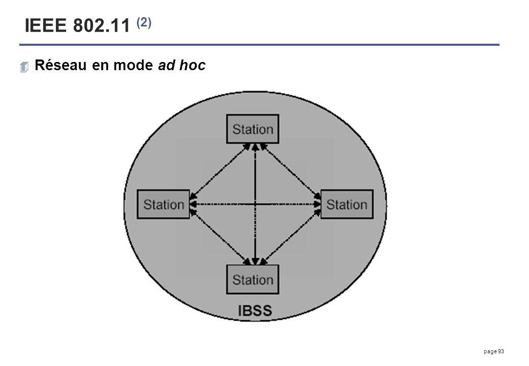 IEEE 802.11 (2) Réseau en mode ad hoc