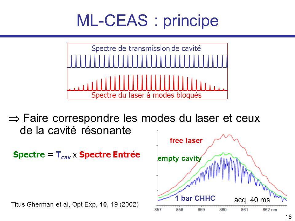 ML-CEAS : principe Spectre de transmission de cavité. Spectre du laser à modes bloqués.