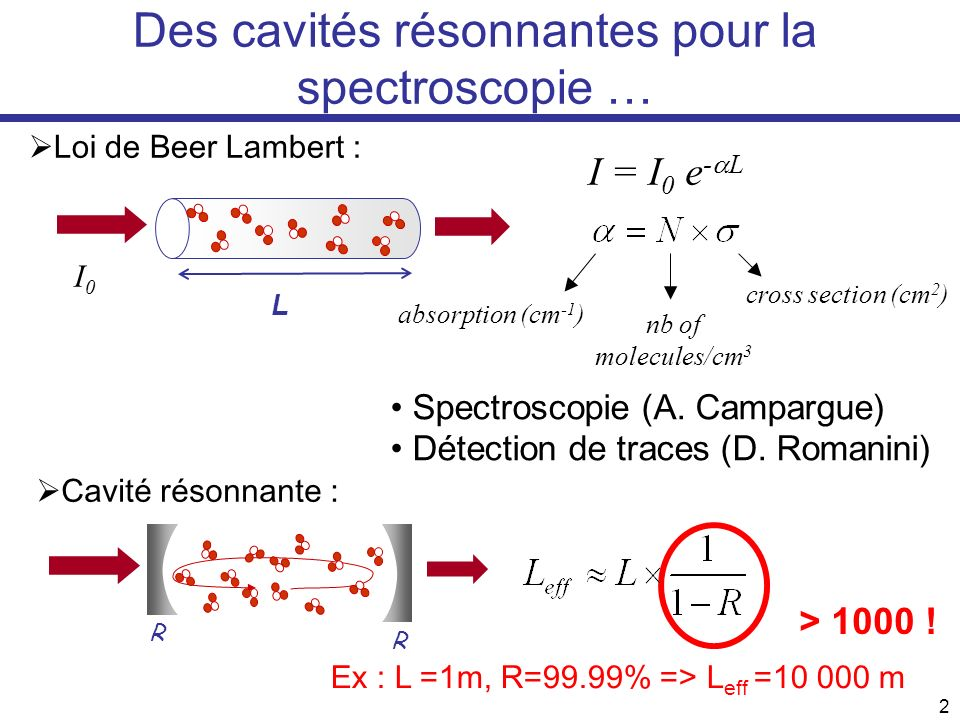 Des cavités résonnantes pour la spectroscopie …