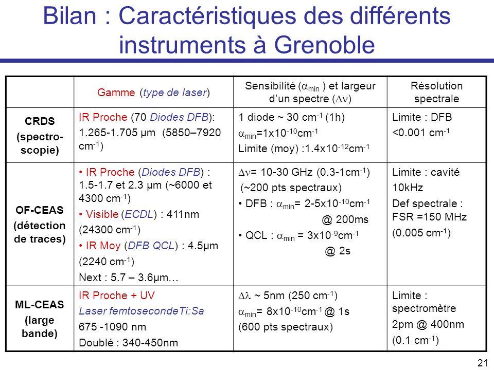 Bilan : Caractéristiques des différents instruments à Grenoble