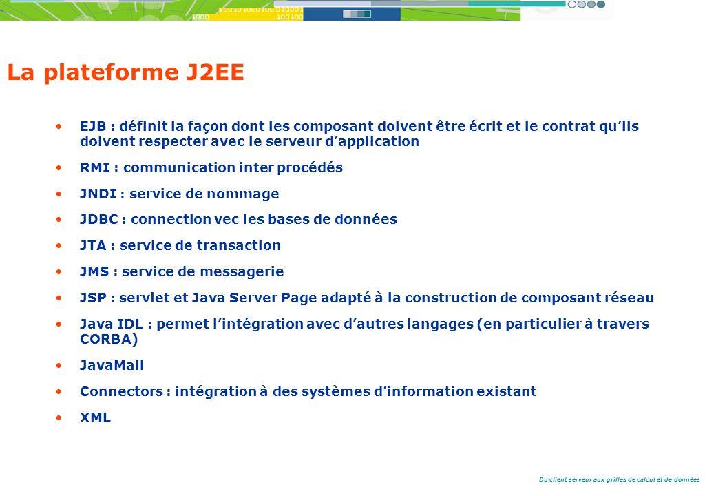 La plateforme J2EE EJB : définit la façon dont les composant doivent être écrit et le contrat qu'ils doivent respecter avec le serveur d'application.