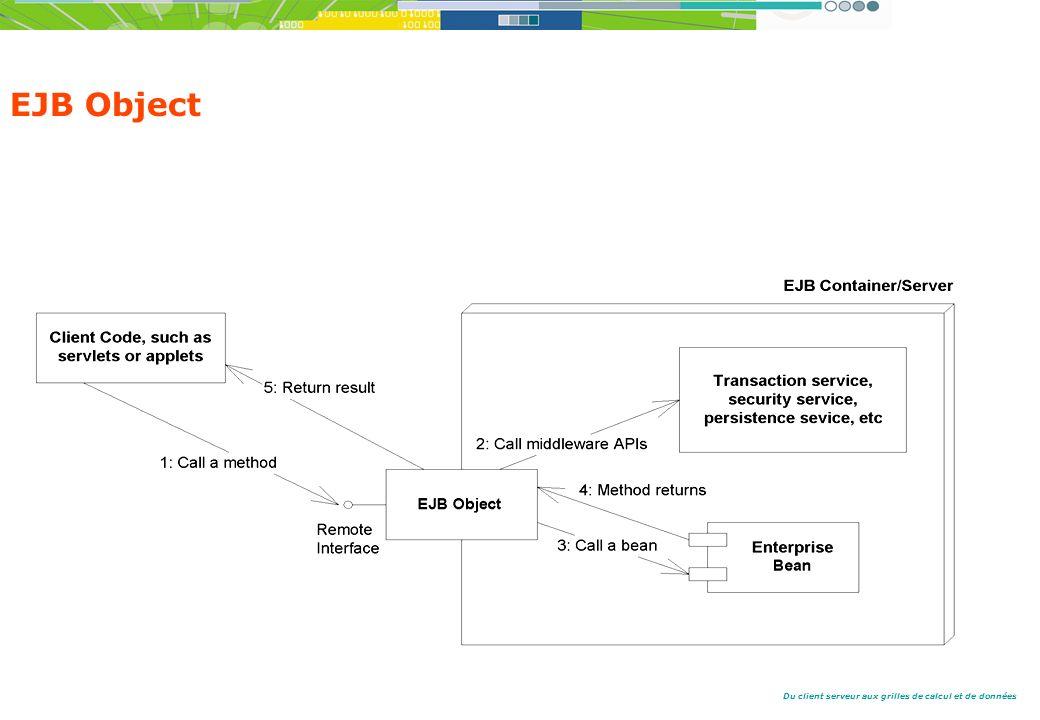 EJB Object EJB Object : object visible sur le réseau. Proxy pour le bean