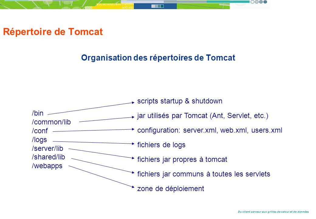 Organisation des répertoires de Tomcat