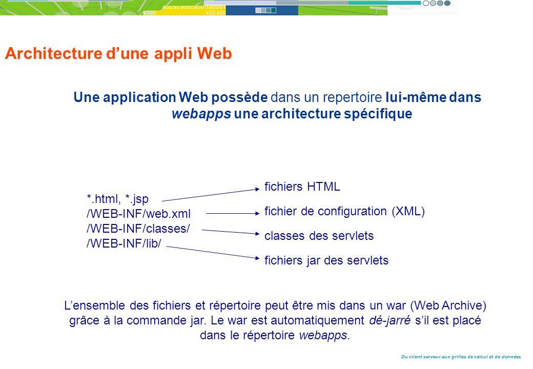 Architecture d'une appli Web