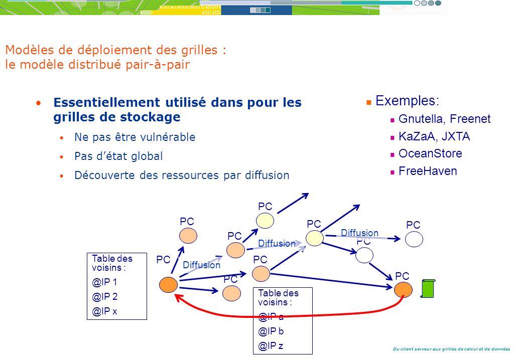 Modèles de déploiement des grilles : le modèle distribué pair-à-pair