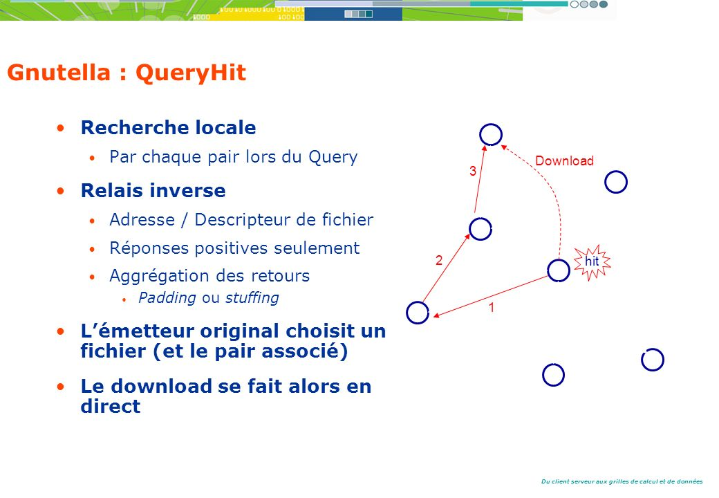 Gnutella : QueryHit Recherche locale Relais inverse