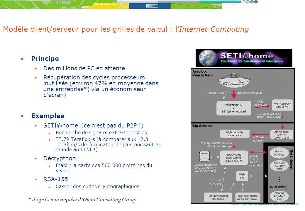 Modèle client/serveur pour les grilles de calcul : l'Internet Computing