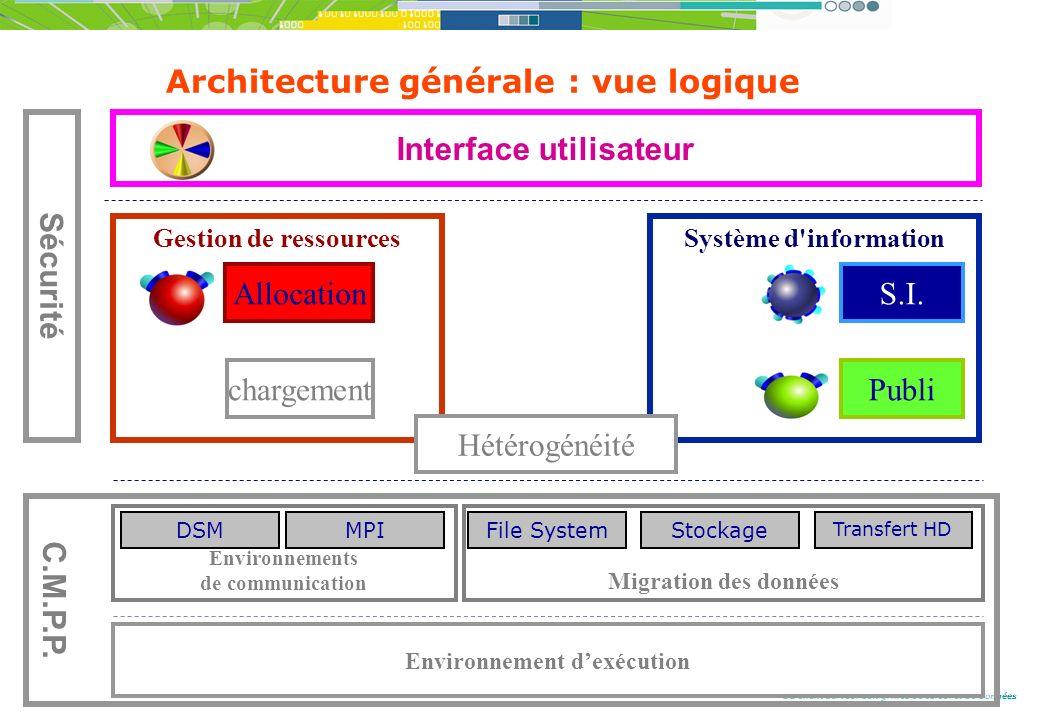 Architecture générale : vue logique
