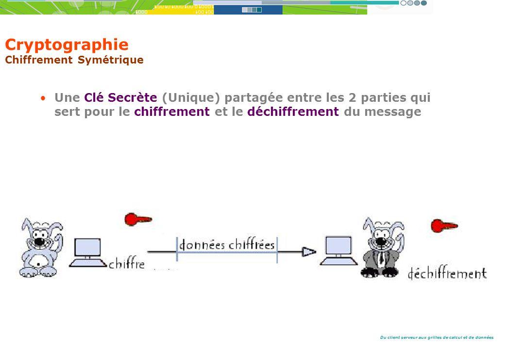 Cryptographie Chiffrement Symétrique