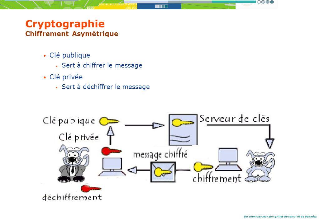 Cryptographie Chiffrement Asymétrique