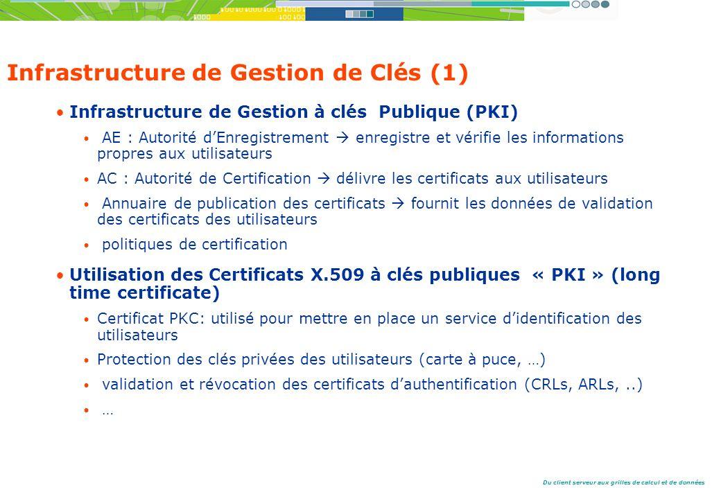 Infrastructure de Gestion de Clés (1)